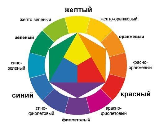 Itten's circle