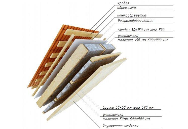 Утепление и гидроизоляция крыши