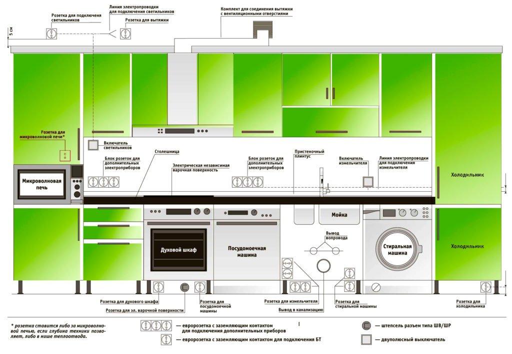 Расстановка кухонных элементов