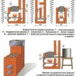 Подробная схема дымоотвода