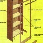 Схема конструкции шкафа