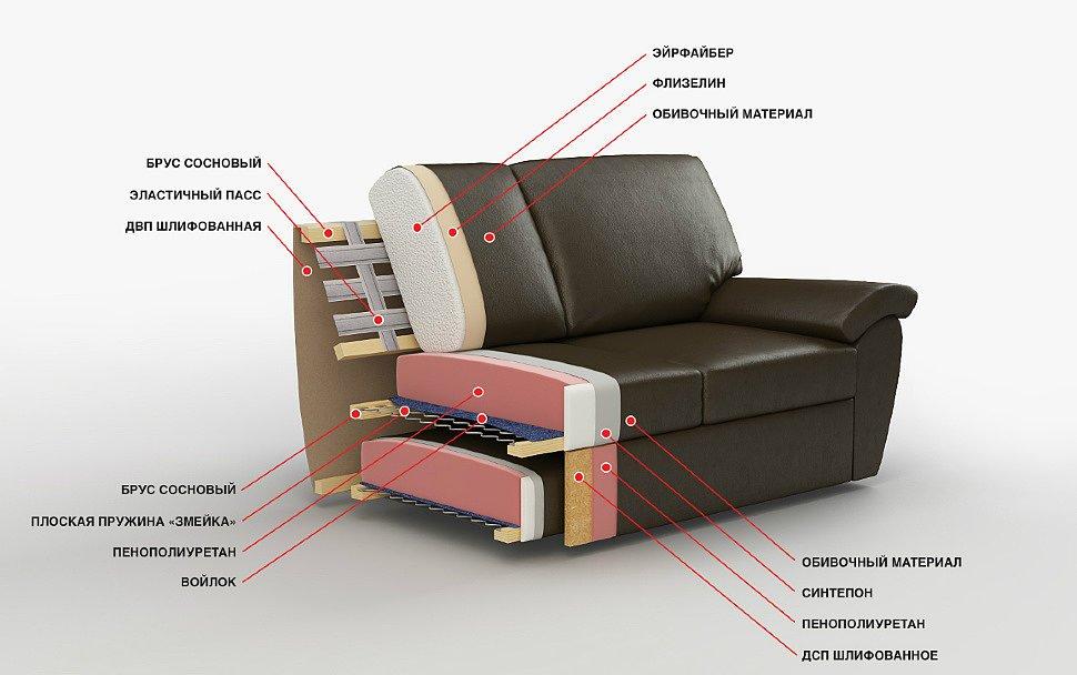Состав дивана