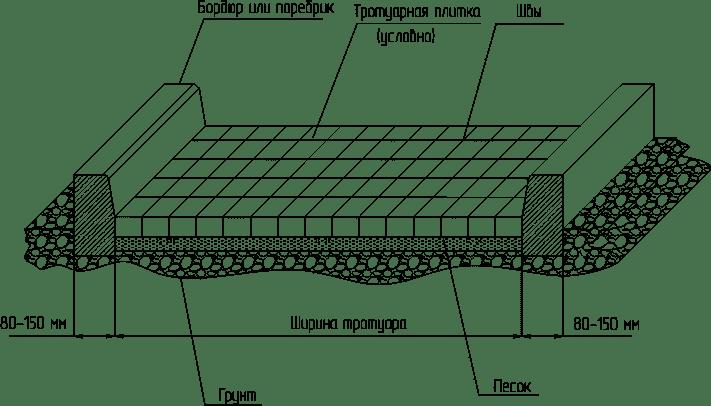 План разметки тротуарной плитки