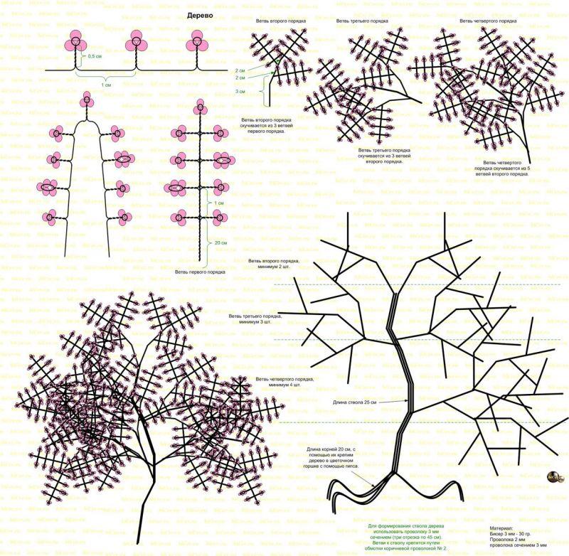 Схема бисероплетения дерева