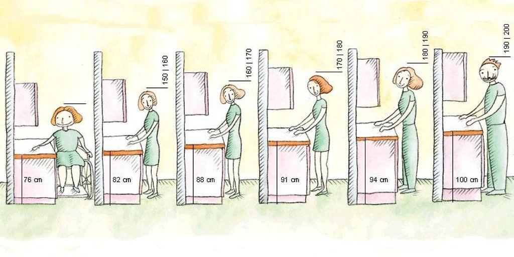 Размеры мебели в зависимости от роста человека