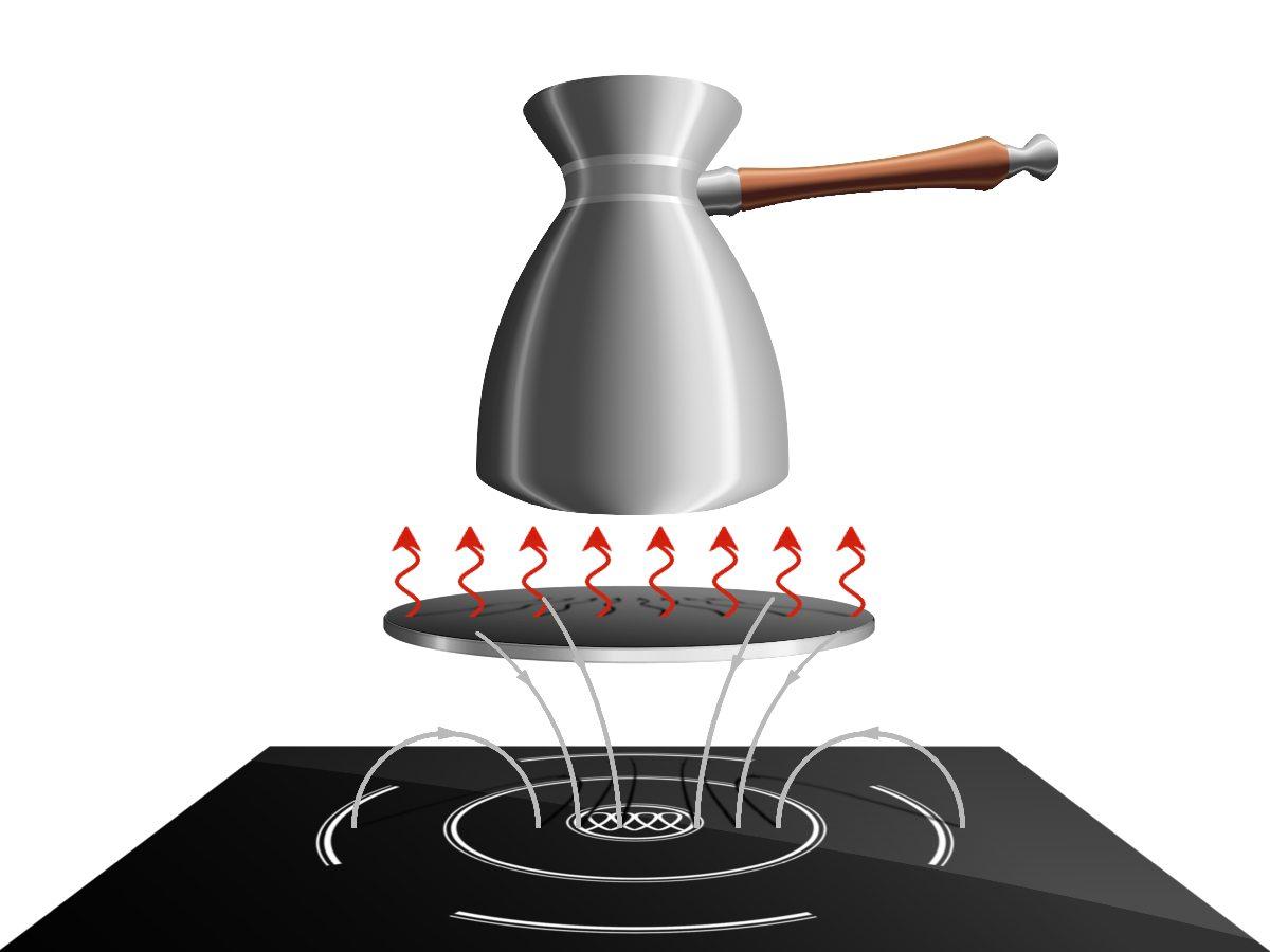 Адаптеры для индукционных плит