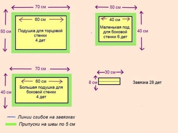 Рассчет количества изделий и их размеры