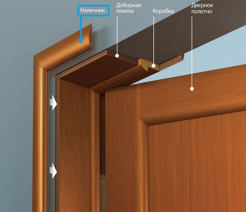 Составляющие дверной коробки