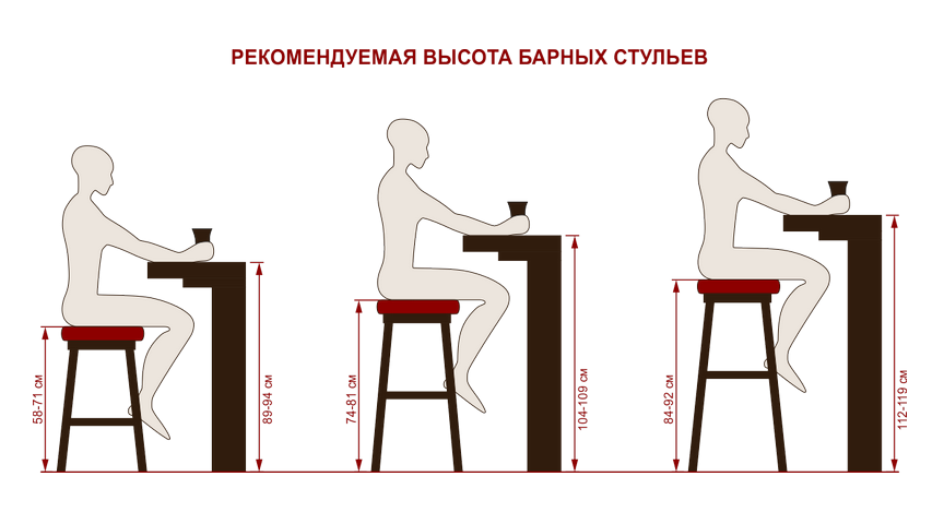 Высота барных стульев