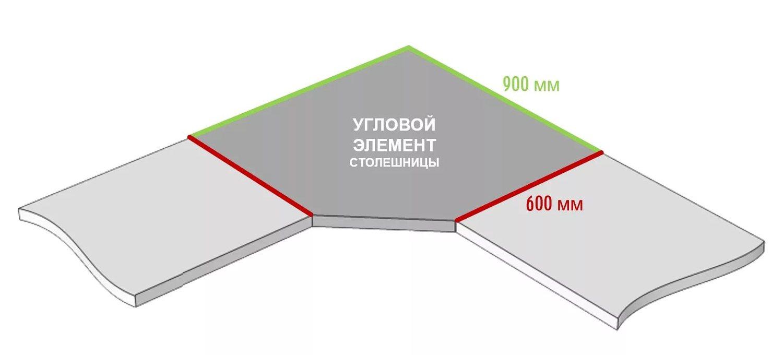 Размеры угловой столешницы